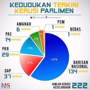 kedudukan semasa parlimen