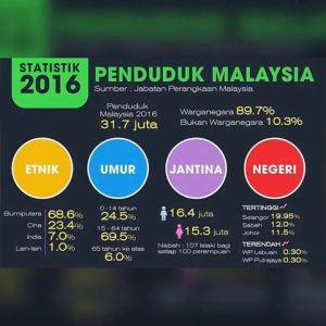 statistik populasi