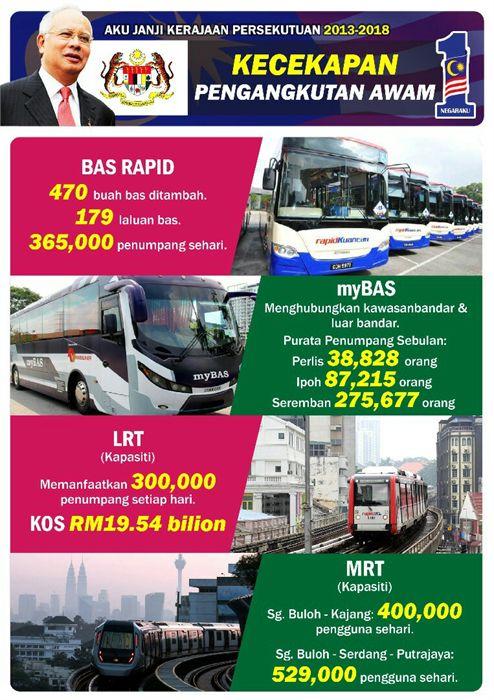 Pengangkutan Awam Di Luar Negara Lebih Baik Dari Malaysia